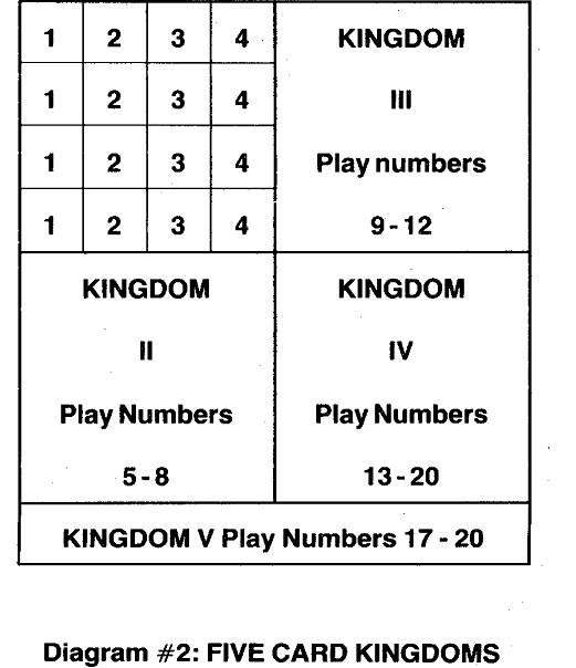 5 card kingdoms
